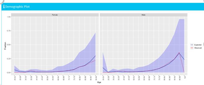 demographic_plot