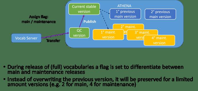Vocab-Releases